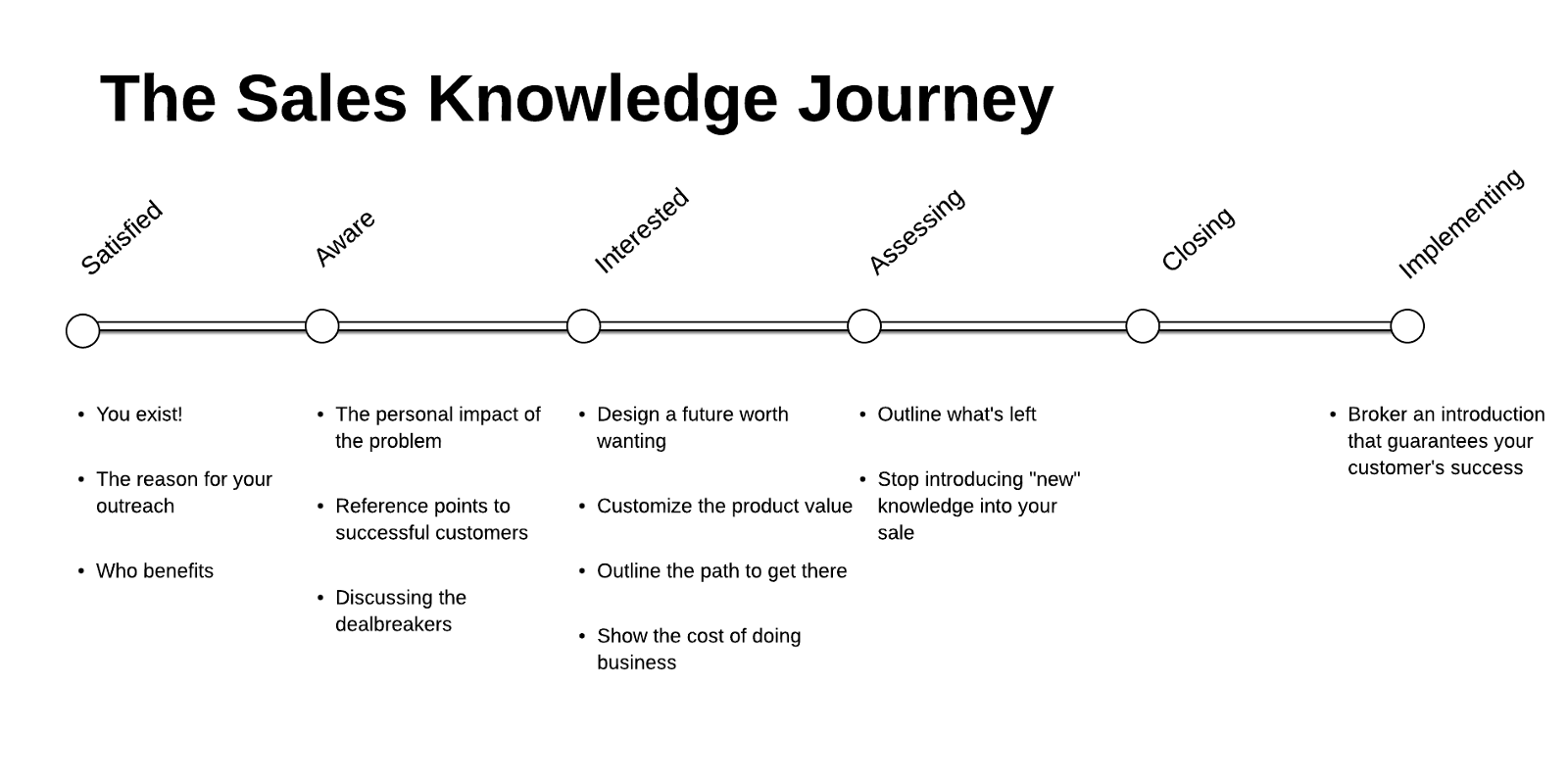 Sales Knowledge Journey.png