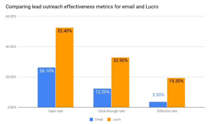 Lead Outreach Lucro v Email.png