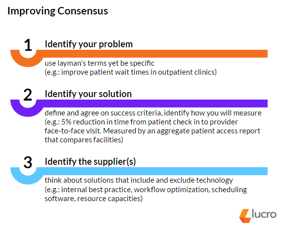 Steps to Getting Consensus