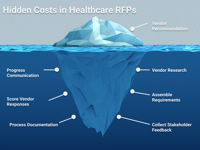Lucro - Hidden Cost of RFPs